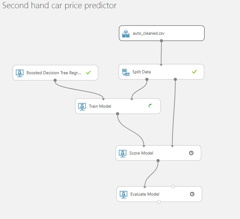 Car Sales Prediction Dataset